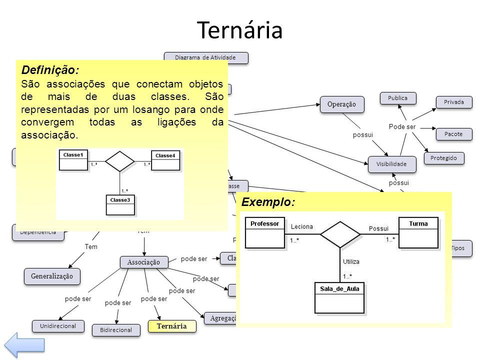 Ternária possui Tem pode ser Visibilidade Tipos Operação Relacionamento Classe Associação Composição Agregação Generalização Dependência pode ser Bidi