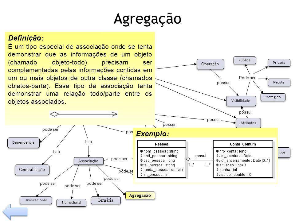 Agregação possui Tem pode ser Visibilidade Tipos Operação Relacionamento Classe Associação Composição Agregação Generalização Dependência pode ser Bid