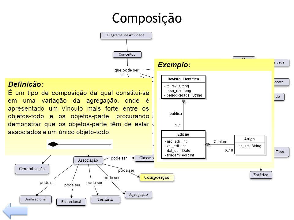 Composição possui Tem pode ser Visibilidade Tipos Operação Relacionamento Classe Associação Composição Agregação Generalização Dependência pode ser Bi