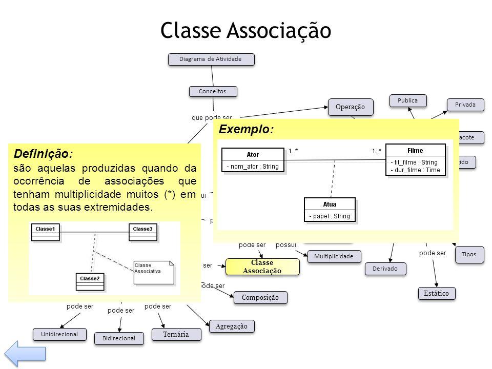Classe Associação possui Tem pode ser Visibilidade Tipos Operação Relacionamento Classe Associação Composição Agregação Generalização Dependência pode