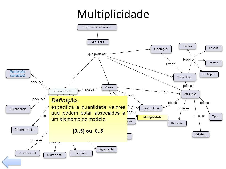 Multiplicidade possui Tem pode ser Visibilidade Tipos Operação Relacionamento Classe Associação Composição Agregação Generalização Dependência pode se
