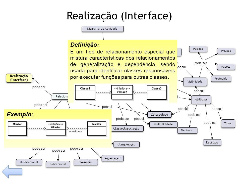 Realização (Interface) possui Tem pode ser Visibilidade Tipos Operação Relacionamento Classe Associação Composição Agregação Generalização Dependência