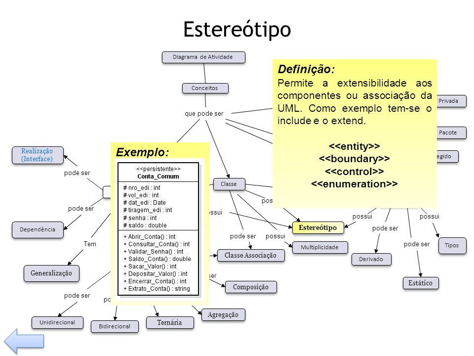 Estereótipo possui Tem pode ser Visibilidade Tipos Operação Relacionamento Classe Associação Composição Agregação Generalização Dependência pode ser B