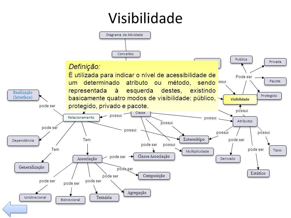 possui Tem pode ser Visibilidade Tipos Operação Relacionamento Classe Associação Composição Agregação Generalização Dependência pode ser Bidirecional