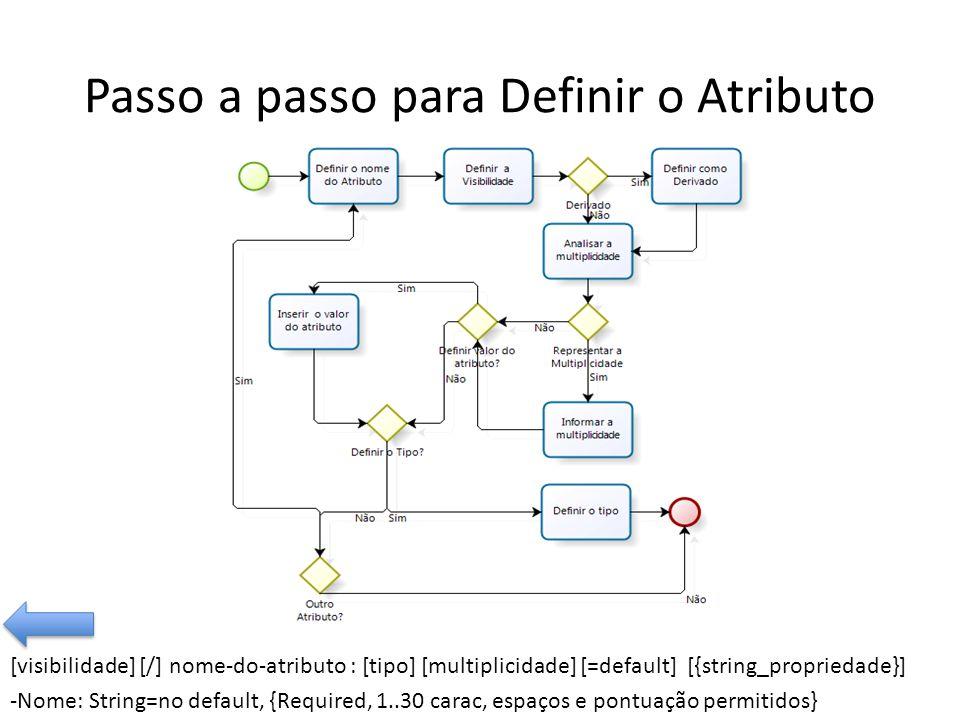 Passo a passo para Definir o Atributo [visibilidade] [/] nome-do-atributo : [tipo] [multiplicidade] [=default] [{string_propriedade}] -Nome: String=no