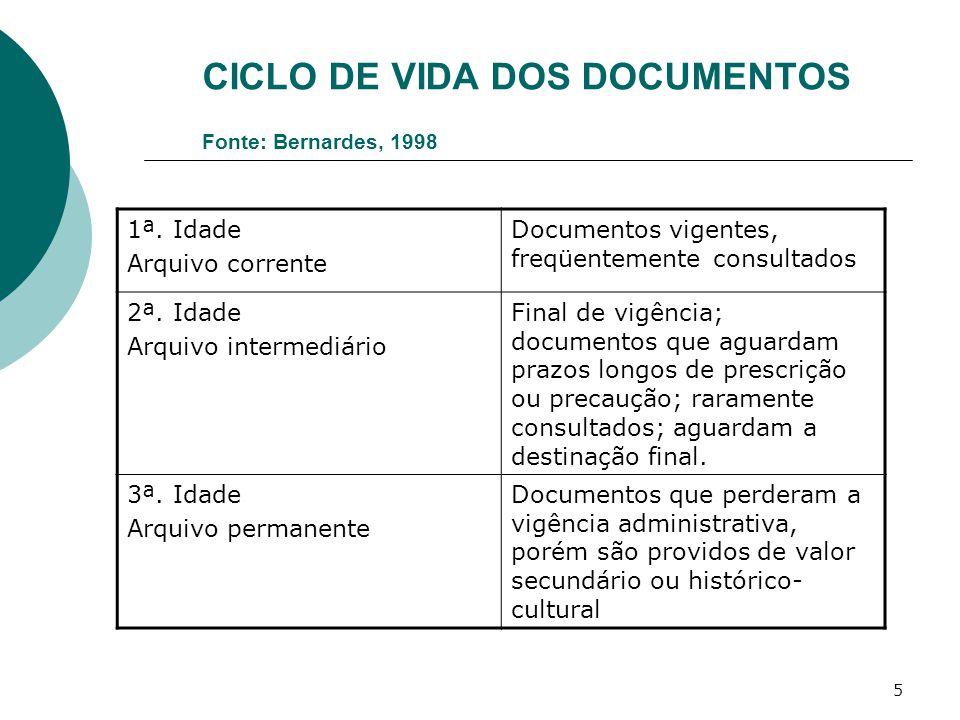 5 CICLO DE VIDA DOS DOCUMENTOS Fonte: Bernardes, 1998 1ª. Idade Arquivo corrente Documentos vigentes, freqüentemente consultados 2ª. Idade Arquivo int