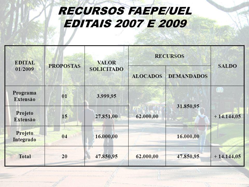 RECURSOS FAEPE/UEL EDITAIS 2007 E 2009 EDITAL 01/2009 PROPOSTAS VALOR SOLICITADO RECURSOS SALDO ALOCADOSDEMANDADOS Programa Extensão 013.999,95 62.000,00 31.850,95 + 14.144,05 Projeto Extensão 1527.851,00 Projeto Integrado 0416.000,00 Total2047.850,9562.000,0047.850,95+ 14.144,05