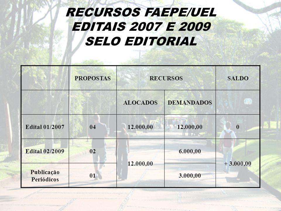 RECURSOS FAEPE/UEL EDITAIS 2007 E 2009 SELO EDITORIAL PROPOSTASRECURSOSSALDO ALOCADOSDEMANDADOS Edital 01/20070412.000,00 0 Edital 02/200902 12.000,00 6.000,00 + 3.000,00 Publicação Periódicos 013.000,00