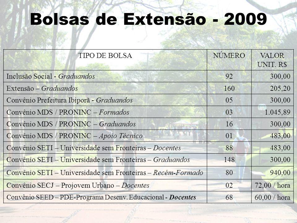 Bolsas de Extensão - 2009 TIPO DE BOLSANÚMEROVALOR UNIT.