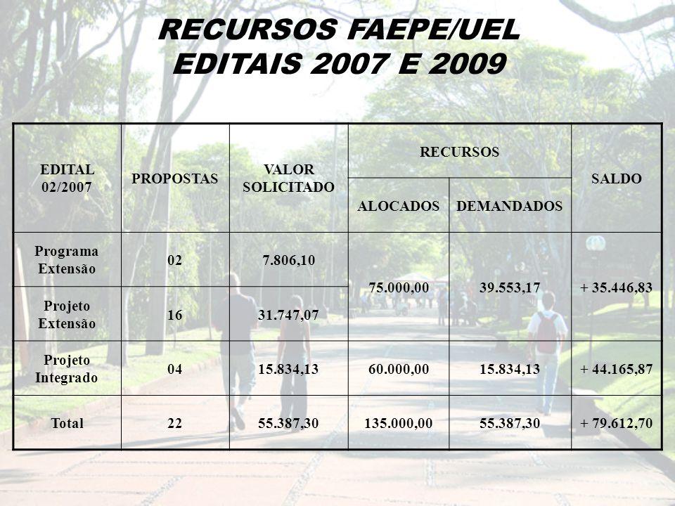 RECURSOS FAEPE/UEL EDITAIS 2007 E 2009 EDITAL 02/2007 PROPOSTAS VALOR SOLICITADO RECURSOS SALDO ALOCADOSDEMANDADOS Programa Extensão 027.806,10 75.000,0039.553,17+ 35.446,83 Projeto Extensão 1631.747,07 Projeto Integrado 0415.834,1360.000,0015.834,13+ 44.165,87 Total2255.387,30135.000,0055.387,30+ 79.612,70