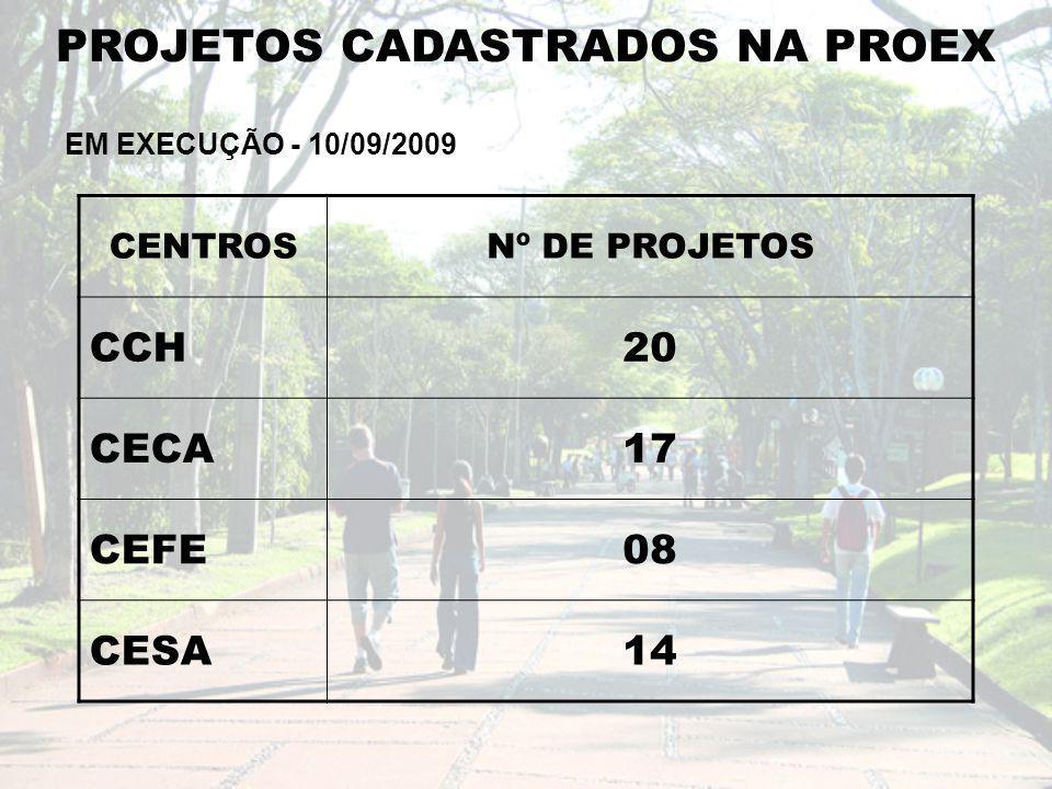 PROJETOS CADASTRADOS NA PROEX EM EXECUÇÃO - 10/09/2009 CENTROSNº DE PROJETOS CCH20 CECA17 CEFE08 CESA14