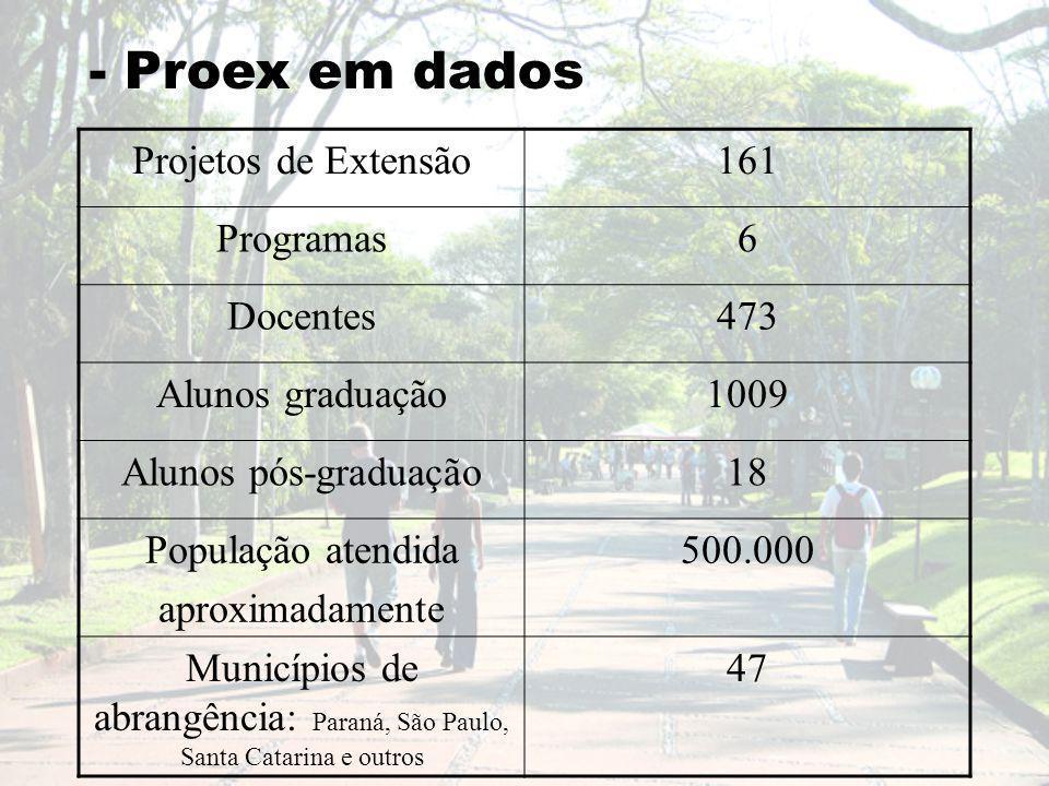 - Proex em dados Projetos de Extensão161 Programas6 Docentes473 Alunos graduação1009 Alunos pós-graduação18 População atendida aproximadamente 500.000 Municípios de abrangência: Paraná, São Paulo, Santa Catarina e outros 47