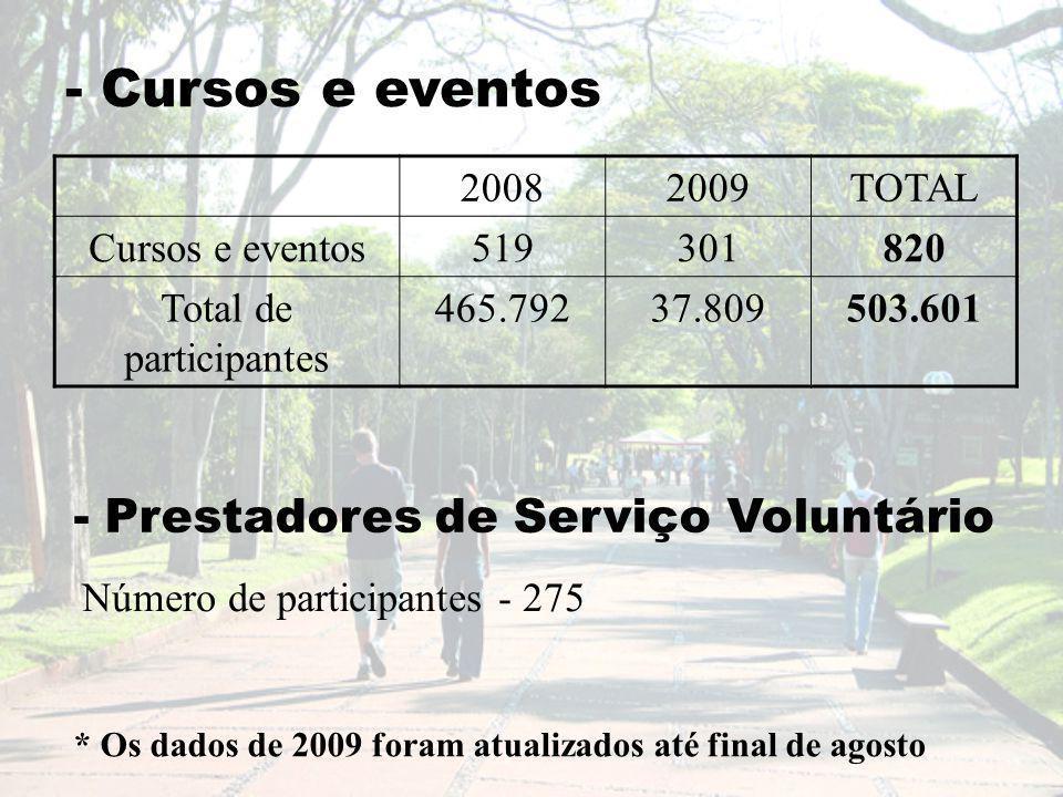 - Cursos e eventos 20082009TOTAL Cursos e eventos519301820 Total de participantes 465.79237.809503.601 - Prestadores de Serviço Voluntário Número de participantes - 275 * Os dados de 2009 foram atualizados até final de agosto
