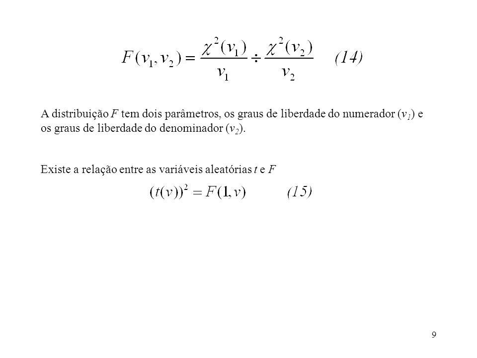 9 A distribuição F tem dois parâmetros, os graus de liberdade do numerador (v 1 ) e os graus de liberdade do denominador (v 2 ). Existe a relação entr