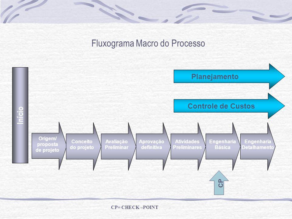 Fluxograma Macro do Processo Início Origem/ proposta de projeto Conceito do projeto Avaliação Preliminar Aprovação definitiva Atividades Preliminares