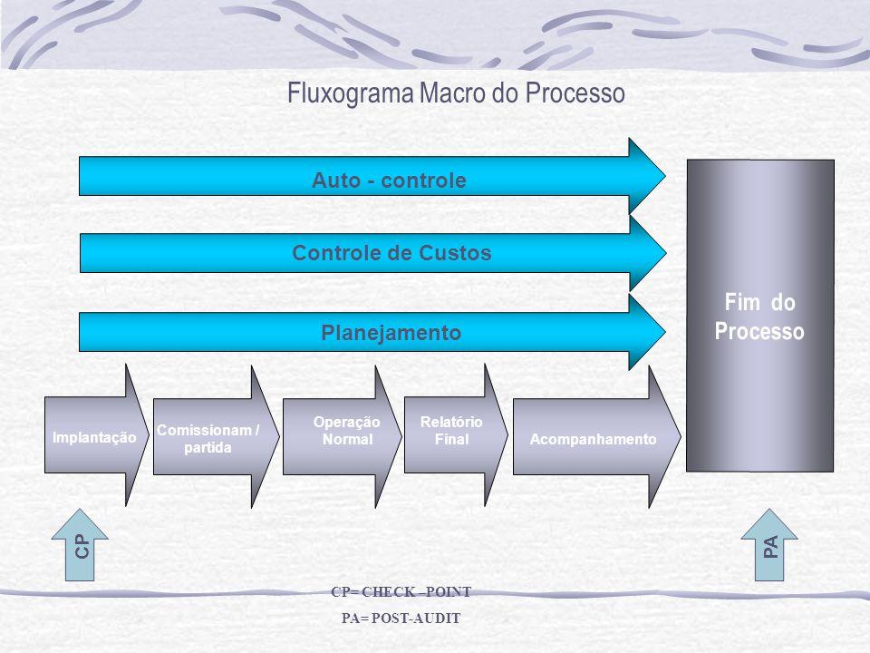 Fim do Processo Implantação Comissionam / partida Operação Normal Relatório Final Acompanhamento Planejamento Controle de Custos Auto - controle CP PA CP= CHECK –POINT PA= POST-AUDIT Fluxograma Macro do Processo