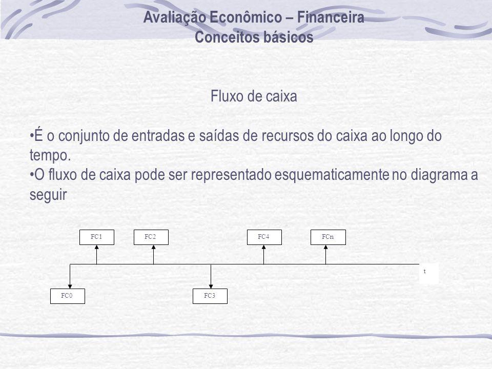 Avaliação Econômico – Financeira Conceitos básicos Fluxo de caixa É o conjunto de entradas e saídas de recursos do caixa ao longo do tempo. O fluxo de