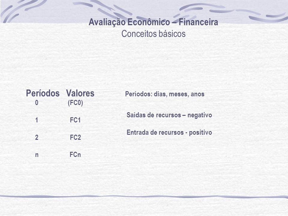 Avaliação Econômico – Financeira Conceitos básicos 012n012n (FC0) FC1 FC2 FCn Saídas de recursos – negativo Entrada de recursos - positivo Períodos Valores Períodos: dias, meses, anos