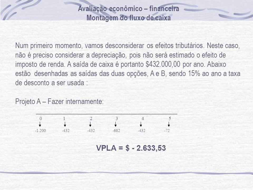 Avaliação econômico – financeira Montagem do fluxo de caixa Num primeiro momento, vamos desconsiderar os efeitos tributários. Neste caso, não é precis