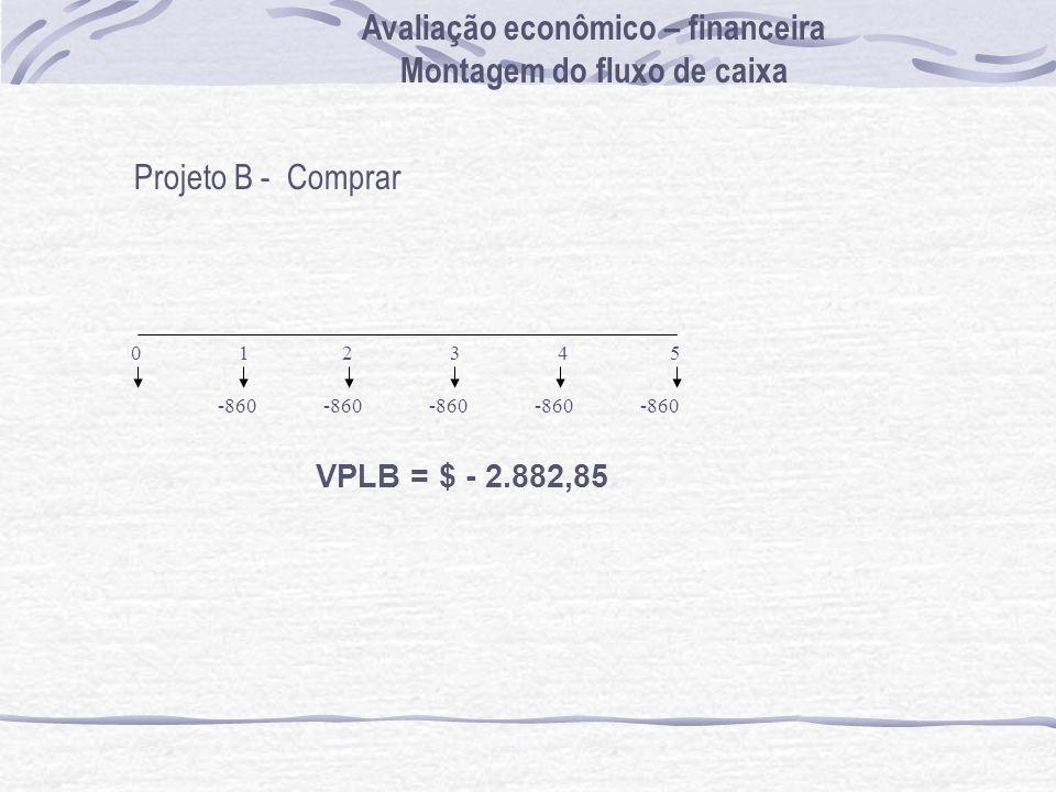 Projeto B - Comprar -860 0 1 2 3 4 5 -860 VPLB = $ - 2.882,85 Avaliação econômico – financeira Montagem do fluxo de caixa