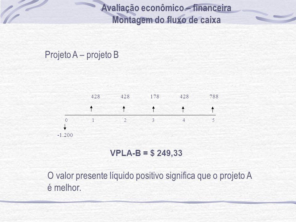 Projeto A – projeto B -1.200 0 1 2 3 4 5 428 178428788 VPLA-B = $ 249,33 O valor presente líquido positivo significa que o projeto A é melhor. Avaliaç