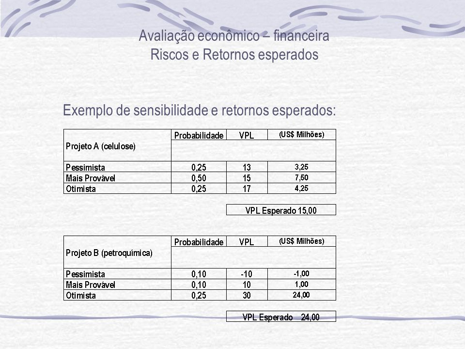 Avaliação econômico – financeira Riscos e Retornos esperados Exemplo de sensibilidade e retornos esperados: