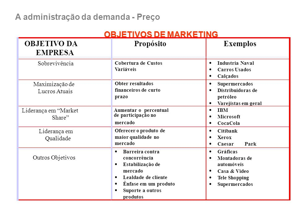 ESTABELECIMENTO DO PREÇO (método tradicional) Selecionar o objetivo do preço; Determinar a demanda; Estimar os custos; Analisar a concorrência; Seleci