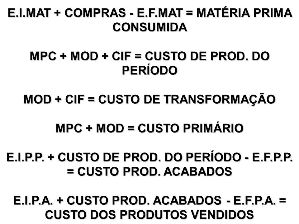 COMÉRCIO Apenas 1 Estoque Estoque Inicial + Compras - Estoque Final = Custo dos Produtos Vendidos C.P.V. RECEITA DE VENDAS (-) CPV LUCRO BRUTO (-) DES