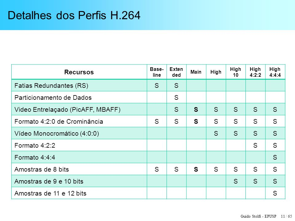 Guido Stolfi - EPUSP 11 / 65 Detalhes dos Perfis H.264 Recursos Base- line Exten ded MainHigh High 10 High 4:2:2 High 4:4:4 Fatias Redundantes (RS)SS Particionamento de DadosS Video Entrelaçado (PicAFF, MBAFF)SSSSSS Formato 4:2:0 de CrominânciaSSSSSSS Vídeo Monocromático (4:0:0)SSSS Formato 4:2:2SS Formato 4:4:4S Amostras de 8 bitsSSSSSSS Amostras de 9 e 10 bitsSSS Amostras de 11 e 12 bitsS