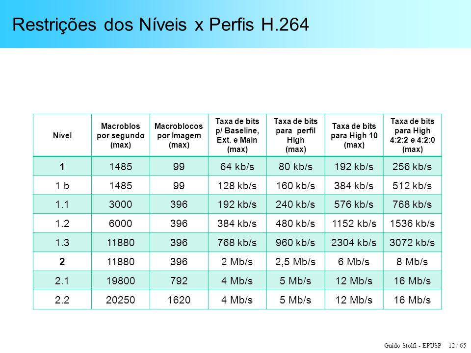 Guido Stolfi - EPUSP 12 / 65 Restrições dos Níveis x Perfis H.264 Nível Macroblos por segundo (max) Macroblocos por Imagem (max) Taxa de bits p/ Basel