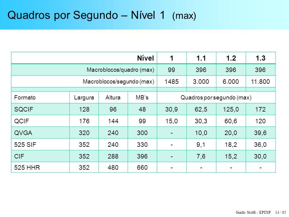 Guido Stolfi - EPUSP 14 / 65 Quadros por Segundo – Nível 1 (max) Nível11.11.21.3 Macroblocos/quadro (max) 99396 Macroblocos/segundo (max) 14853.0006.0
