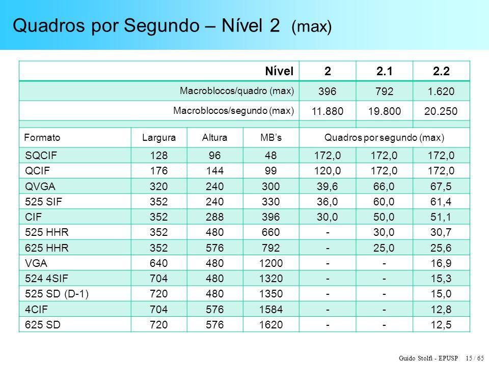 Guido Stolfi - EPUSP 15 / 65 Quadros por Segundo – Nível 2 (max) Nível22.12.2 Macroblocos/quadro (max) 3967921.620 Macroblocos/segundo (max) 11.88019.