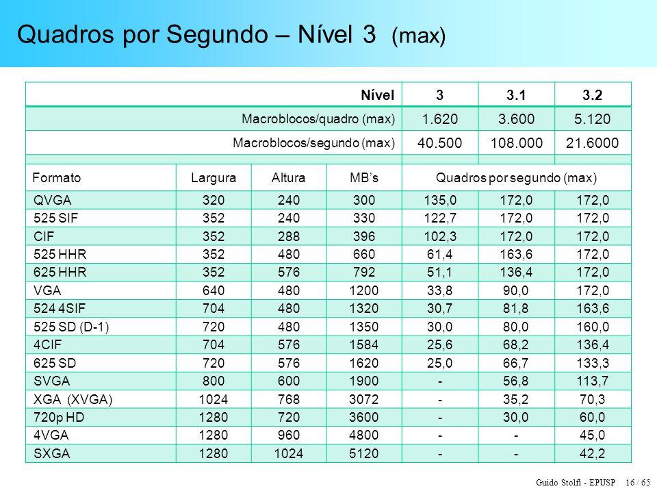 Guido Stolfi - EPUSP 16 / 65 Quadros por Segundo – Nível 3 (max) Nível33.13.2 Macroblocos/quadro (max) 1.6203.6005.120 Macroblocos/segundo (max) 40.50