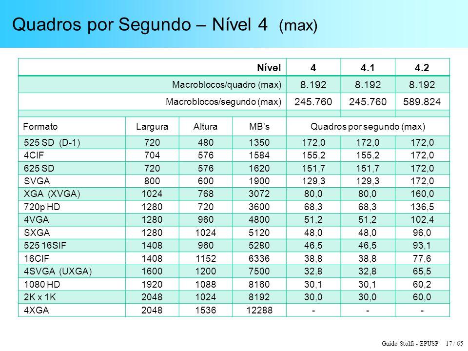 Guido Stolfi - EPUSP 17 / 65 Quadros por Segundo – Nível 4 (max) Nível44.14.2 Macroblocos/quadro (max) 8.192 Macroblocos/segundo (max) 245.760 589.824