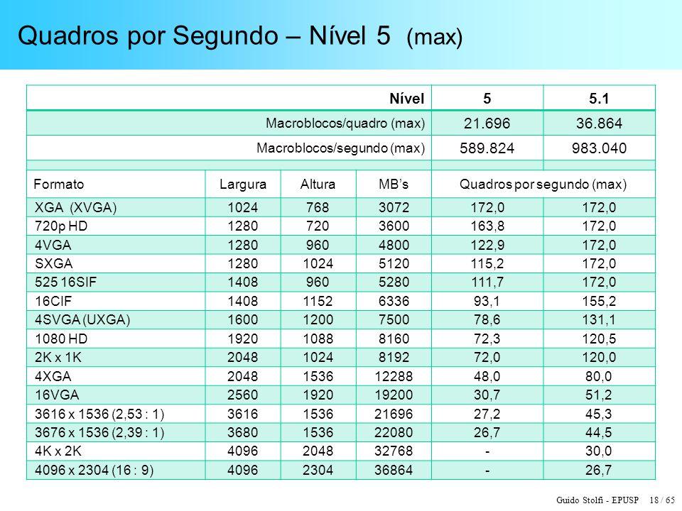Guido Stolfi - EPUSP 18 / 65 Quadros por Segundo – Nível 5 (max) Nível55.1 Macroblocos/quadro (max) 21.69636.864 Macroblocos/segundo (max) 589.824983.