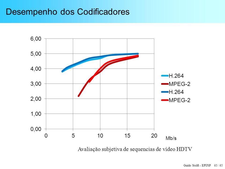 Guido Stolfi - EPUSP 65 / 65 Desempenho dos Codificadores Avaliação subjetiva de sequencias de vídeo HDTV