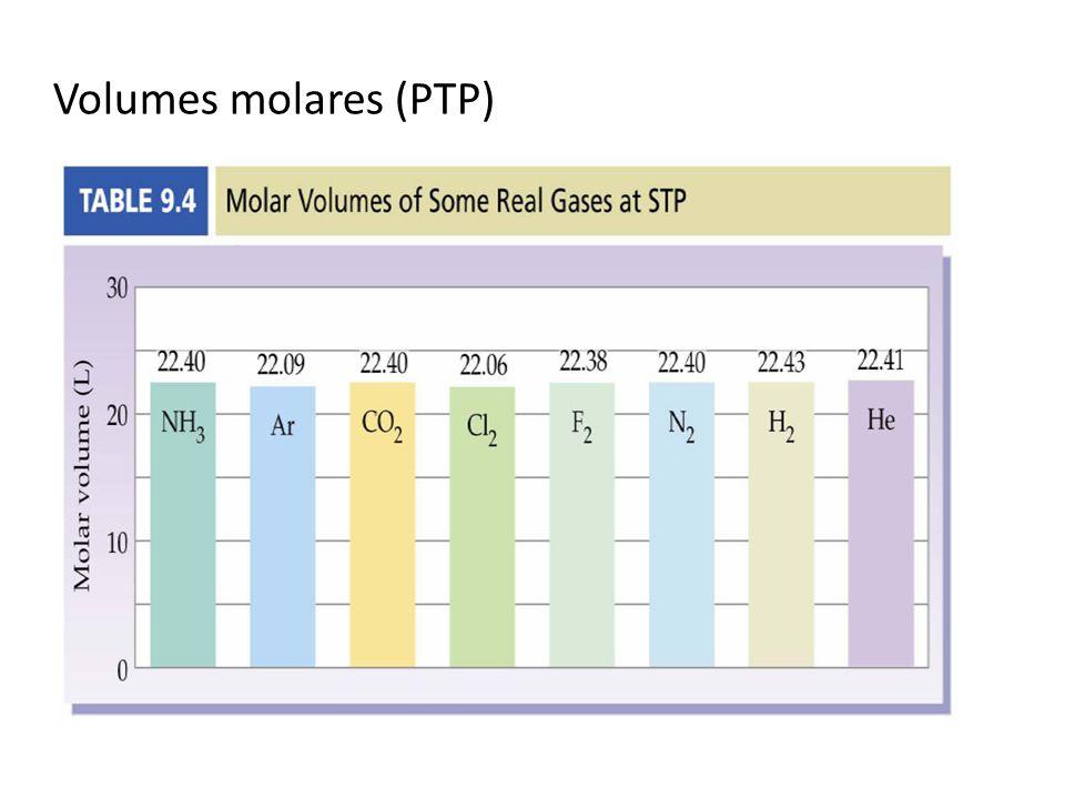 Volumes molares (PTP)