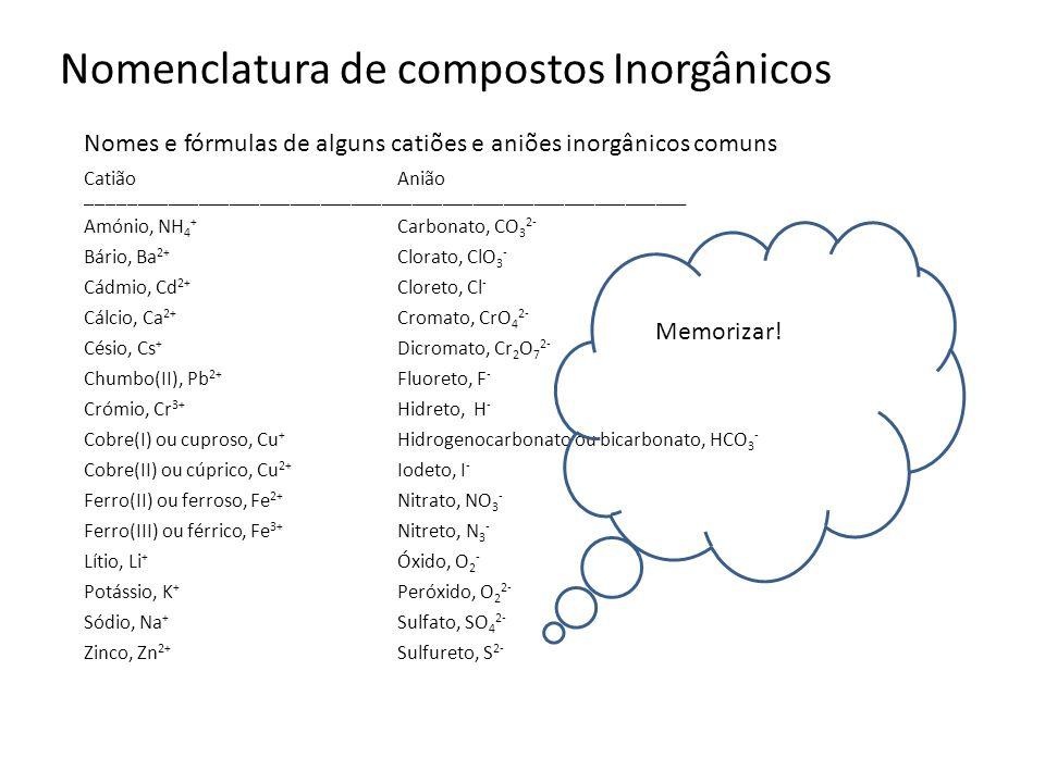 Nomenclatura de compostos Inorgânicos Nomes e fórmulas de alguns catiões e aniões inorgânicos comuns CatiãoAnião _____________________________________