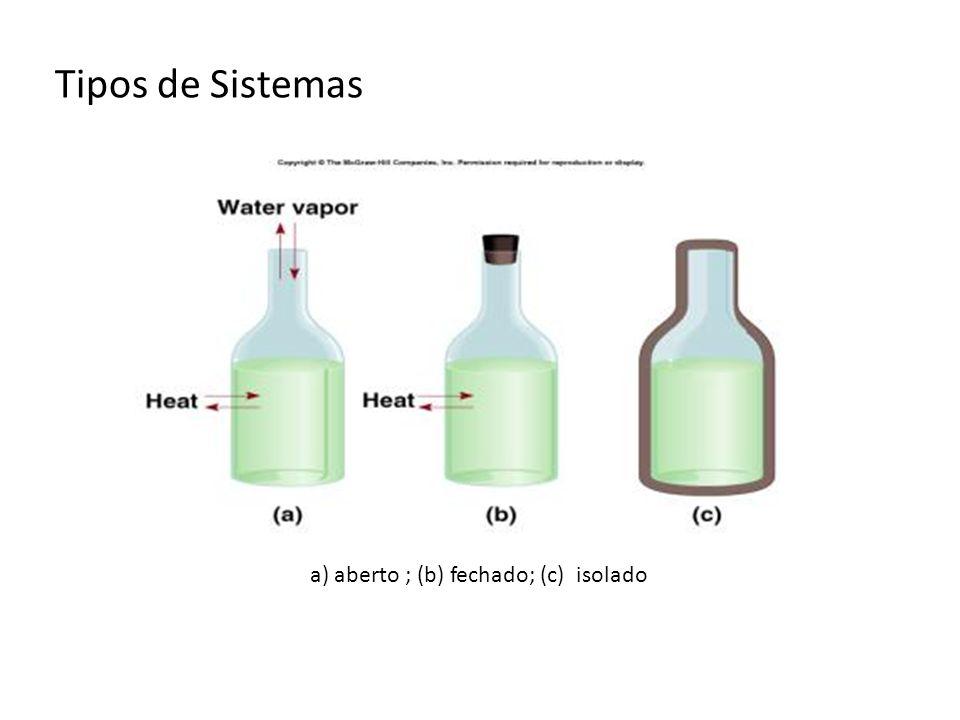 Tipos de Sistemas a) aberto ; (b) fechado; (c) isolado