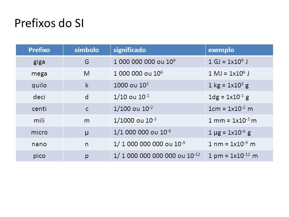 Prefixos do SI Prefixosímbolosignificadoexemplo gigaG1 000 000 000 ou 10 9 1 GJ = 1x10 9 J megaM1 000 000 ou 10 6 1 MJ = 1x10 6 J quilok1000 ou 10 3 1 kg = 1x10 3 g decid1/10 ou 10 -1 1dg = 1x10 -1 g centic1/100 ou 10 -2 1cm = 1x10 -2 m milim1/1000 ou 10 -3 1 mm = 1x10 -3 m micro μ 1/1 000 000 ou 10 -6 1 μ g = 1x10 -6 g nanon1/ 1 000 000 000 ou 10 -9 1 nm = 1x10 -9 m picop1/ 1 000 000 000 000 ou 10 -12 1 pm = 1x10 -12 m