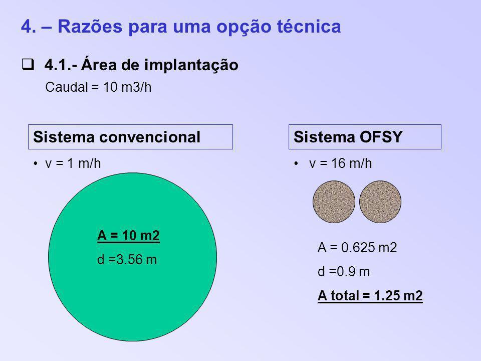 4. – Razões para uma opção técnica 4.1.- Área de implantação Caudal = 10 m3/h Sistema convencionalSistema OFSY v = 1 m/hv = 16 m/h A = 10 m2 d =3.56 m