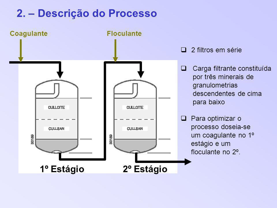 2. – Descrição do Processo 1º Estágio2º Estágio 2 filtros em série Carga filtrante constituída por três minerais de granulometrias descendentes de cim