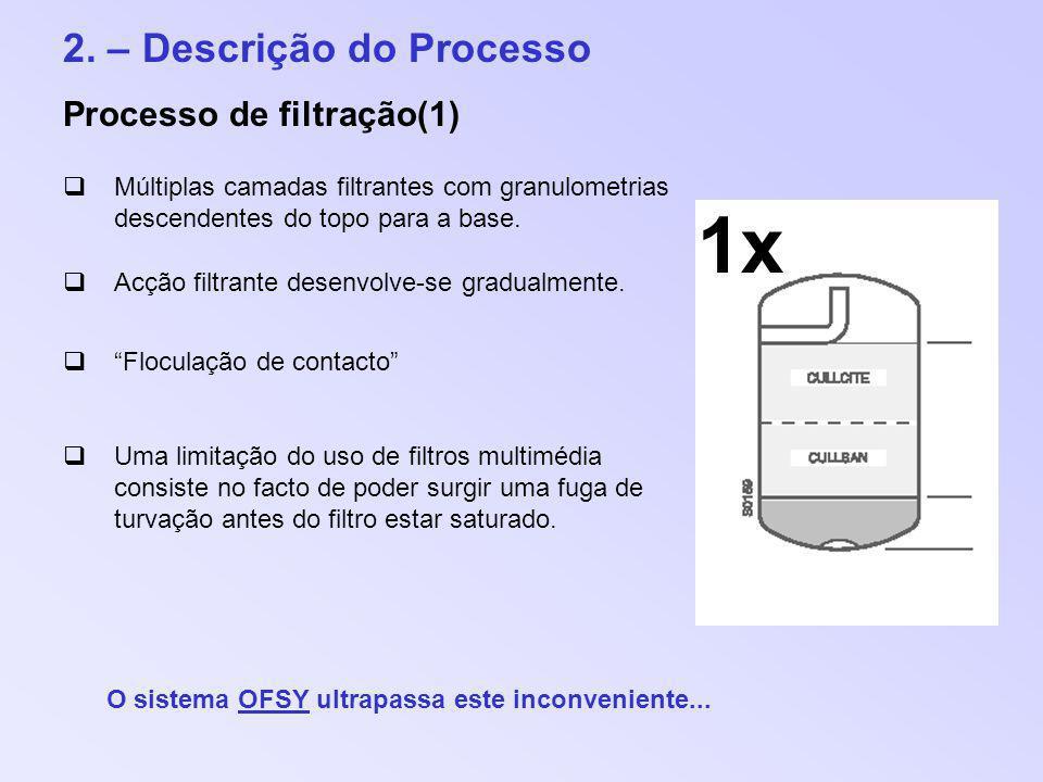 2. – Descrição do Processo Processo de filtração(1) Múltiplas camadas filtrantes com granulometrias descendentes do topo para a base. Acção filtrante
