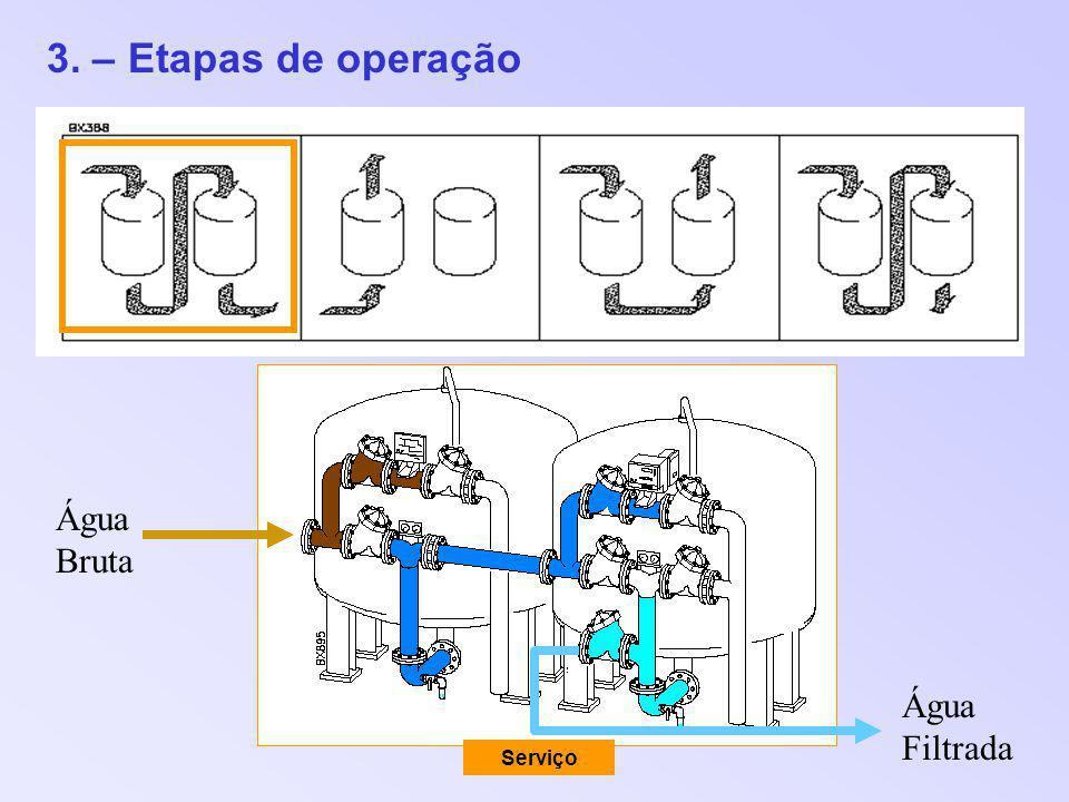 3. – Etapas de operação Serviço Água Bruta Água Filtrada