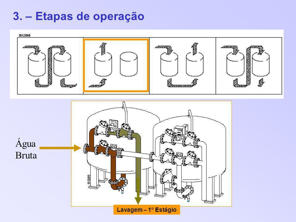 3. – Etapas de operação Lavagem – 1º Estágio Água Bruta