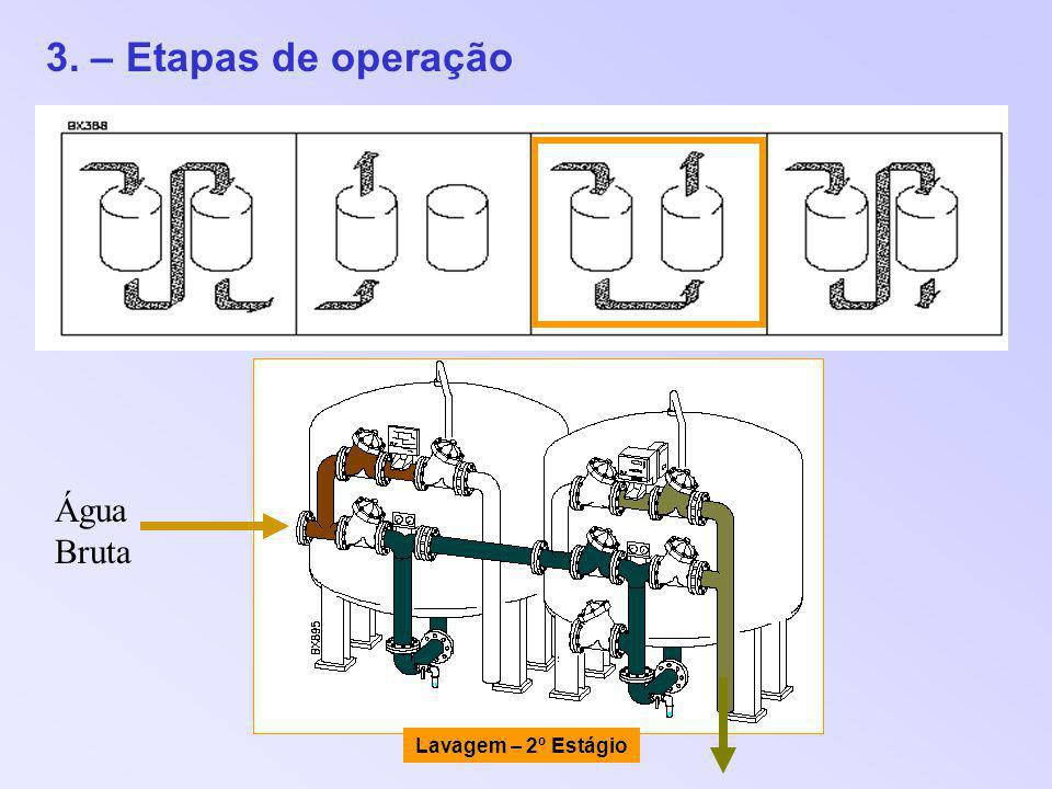 3. – Etapas de operação Lavagem – 2º Estágio Água Bruta