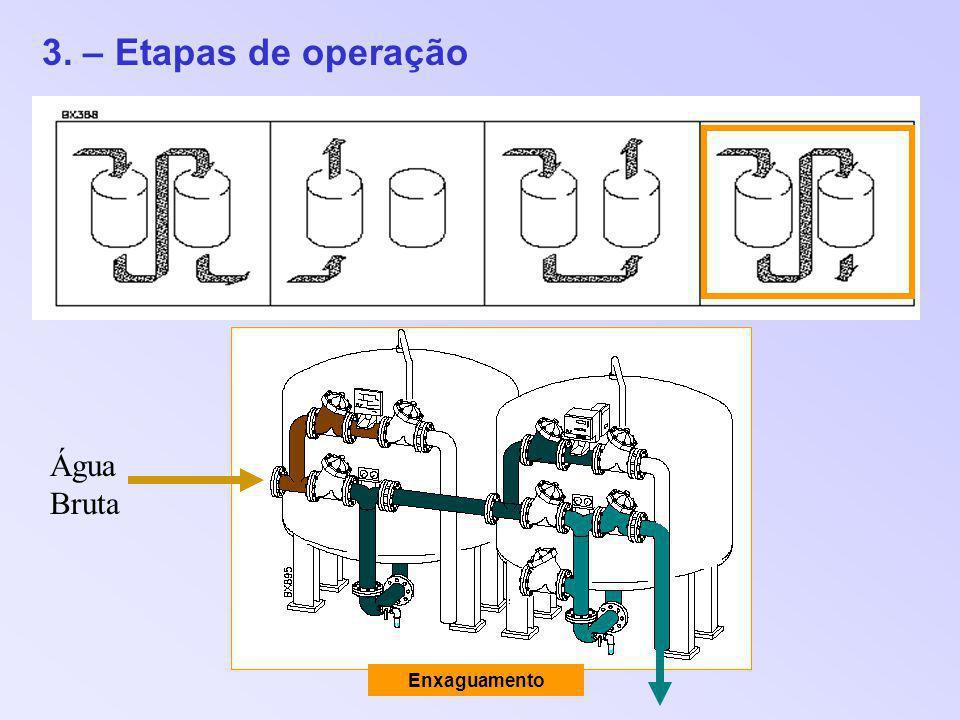 3. – Etapas de operação Enxaguamento Água Bruta