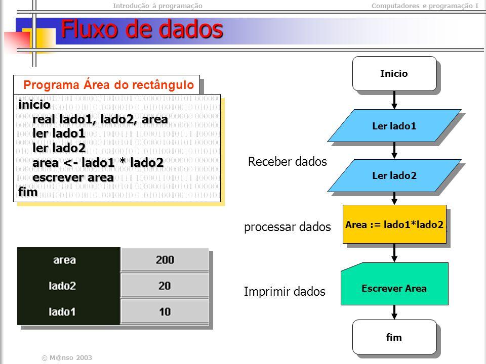 Introdução à programaçãoComputadores e programação I © M@nso 2003 Fluxo de dados Ler lado1 Area := lado1*lado2 Inicio Programa Área do rectângulo inicio real lado1, lado2, area real lado1, lado2, area ler lado1 ler lado1 ler lado2 ler lado2 area <- lado1 * lado2 area <- lado1 * lado2 escrever area escrever areafiminicio real lado1, lado2, area real lado1, lado2, area ler lado1 ler lado1 ler lado2 ler lado2 area <- lado1 * lado2 area <- lado1 * lado2 escrever area escrever areafim fim Ler lado2 Escrever Area Receber dados processar dados Imprimir dados