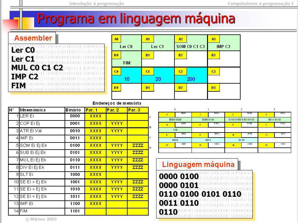 Introdução à programaçãoComputadores e programação I © M@nso 2003 Programa em linguagem máquina Assembler Ler C0 Ler C1 MUL C0 C1 C2 IMP C2 FIM Ler C0