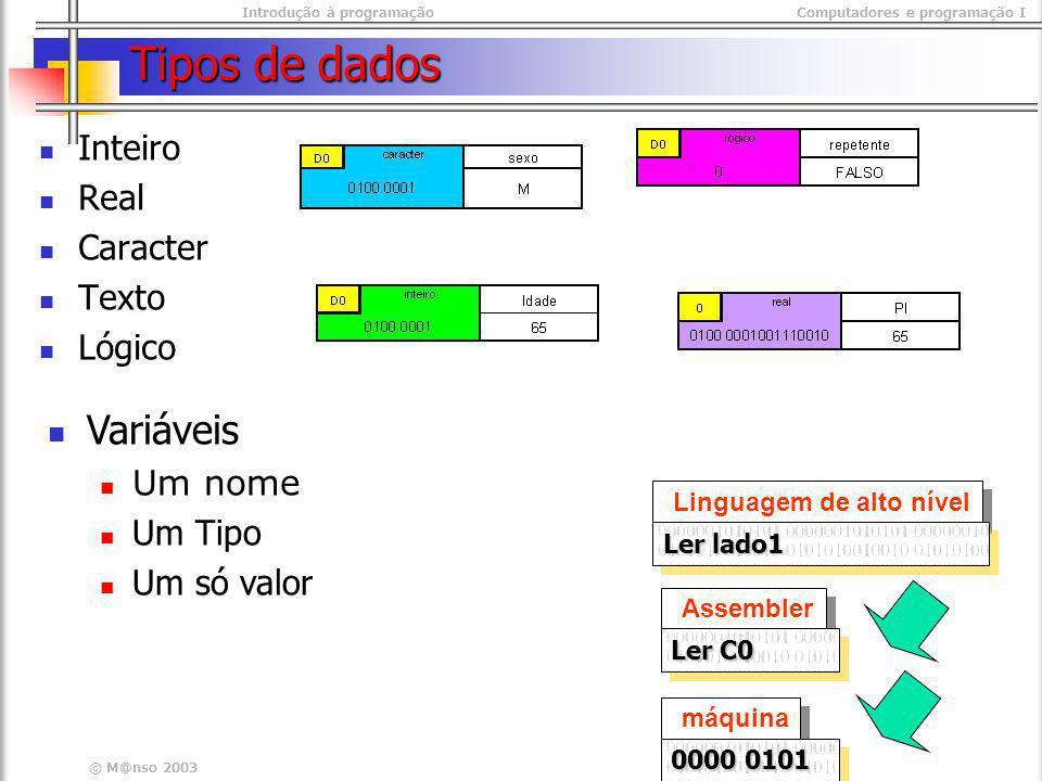 Introdução à programaçãoComputadores e programação I © M@nso 2003 Tipos de dados Inteiro Real Caracter Texto Lógico Variáveis Um nome Um Tipo Um só va